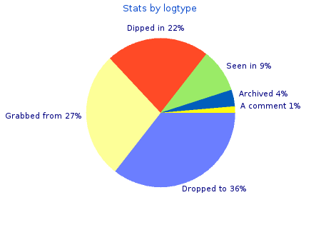 Stat by log type