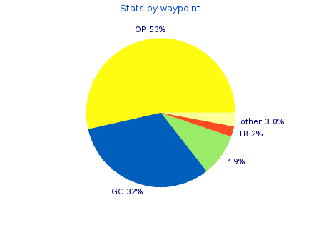 Stat by waypoint type